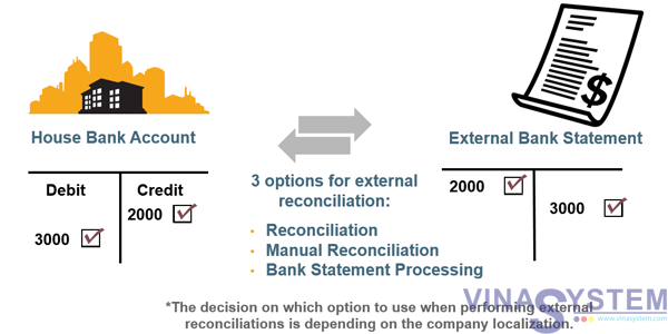 bank account reconciliation overview