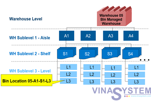 warehouse management in sap business one warehouse management overview