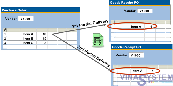 Issues with Goods Receipt POs in SAP Business One - Issues