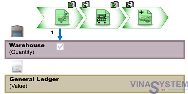 Tài liệu quy trình thu mua trong SAP Business One