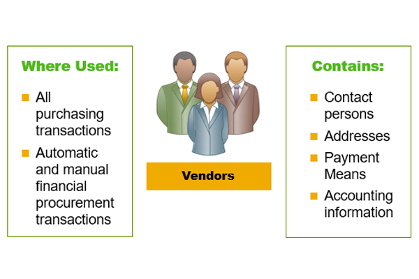 Purchasing Process in SAP Business One - Procurement Process