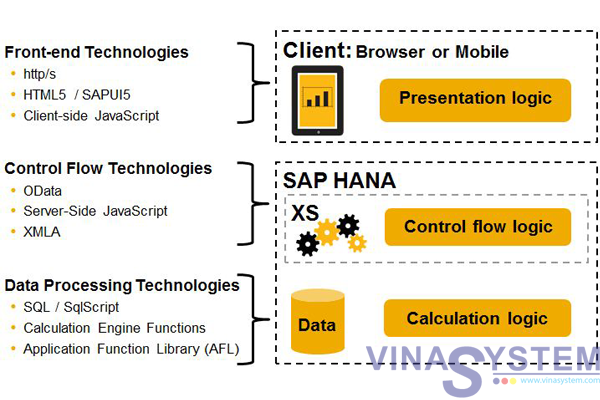 SAP HANA Document - SAP HANA-Based Applications